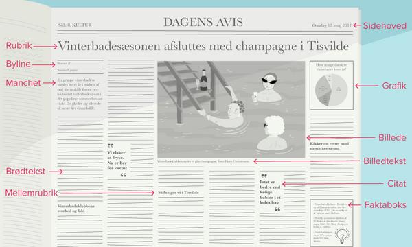 Nyhedsartiklens layout.